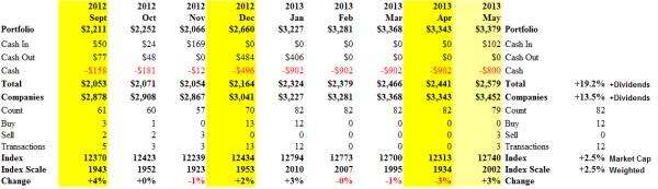 S&P TSX Perpetual Bond - Cash Flow Summary - May 2013