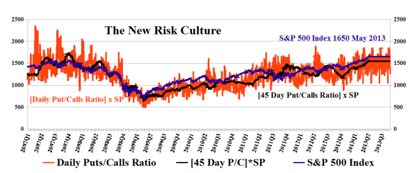 The New Risk Culture & The Market Price of Risk