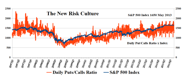 The New Risk Culture