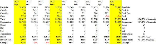 The Perpetual Bond - Cash Flow Summary - May 2013