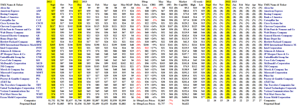 The Perpetual Bond - Portfolio Summary - May 2013