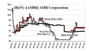 (B)(N) AAMRQ AMR Corporation - May 2013