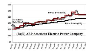 (B)(N) AEP American Electric Power Corporation