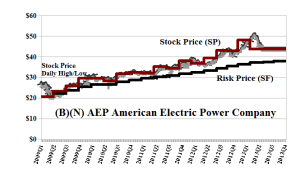 (B)(N) AEP American Electric Power Corporation