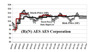 (B)(N) AES AES Corporation