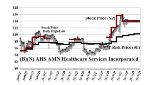 (B)(N) AHS AMN Healthcare Services Incorporated