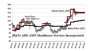 (B)(N) AHS AMN Healthcare Services Incorporated