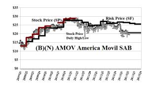 (B)(N) AMOV America Movil SAB