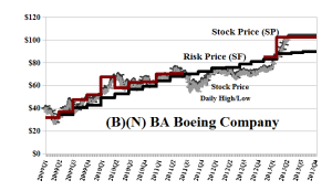 (B)(N) BA Boeing Company - June 20, 2013
