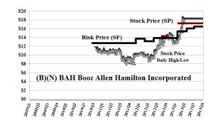 (B)(N) BAH Booz Allen Hamilton Incorporated