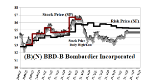 (B)(N) BBD-B Bombardier Incorporated - June 20, 2013
