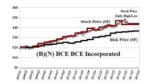 (B)(N) BCE BCE Incorporated