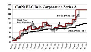 (B)(N) BLC Belo Corporation Series A