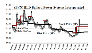 (B)(N) BLD Ballard Power Systems Incorporated
