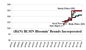 B)(N) BLMN Bloomin' Brands Incorporated