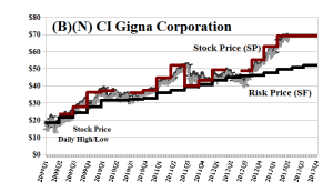 (B)(N) CI Cigna Corporation
