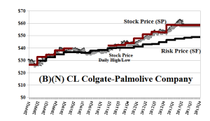 (B)(N) CL Colgate-Palmolive Company