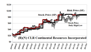 (B)(N) CLR Continental Resources Incorporated