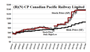 (B)(N) CP Canadian Pacific Railway Limited - June 2013
