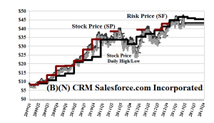 (B)(N) CRM Salesforce.com Incorporated