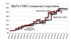 (B)(N) CTRX Catamaran Corporation