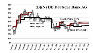 (B)(N) DB Deutsche Bank AG