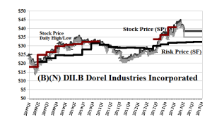 (B)(N) DII-B Dorel Industries Incorporated