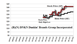 (B)(N) DNKN Dunkin' Brands Group Incorporated