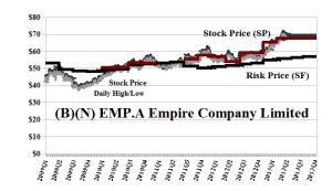 (B)(N) EMP.A Empire Company Limited