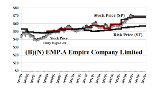 (B)(N) EMP.A Empire Company Limited