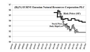 (B)(N) EURNY Eurasian Natural Resources Corporation PLC
