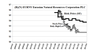 (B)(N) EURNY Eurasian Natural Resources Corporation PLC