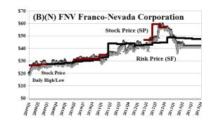 (B)(N) FNV Franco-Nevada Corporation - June 2013