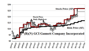 (B)(N) GCI Gannett Company Incorporated