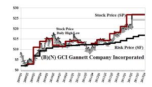 (B)(N) GCI Gannett Company Incorporated
