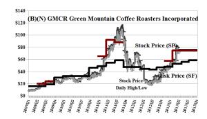 (B)(N) GMCR Green Mountain Coffee Roasters Incorporated