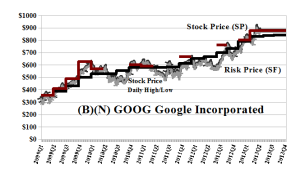 (B)(N) GOOG Google Incorporated - June 17 2013