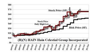 (B)(N) HAIN Hain Celestial Group Incorporated
