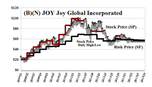 (B)(N) JOY Joy Global Incorporated