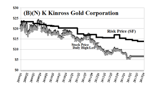 (B)(N) K Kinross Gold Corporation