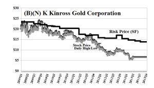 (B)(N) K Kinross Gold Corporation