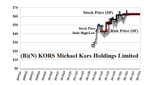 (B)(N) KORS Michael Kors Holdings Limited