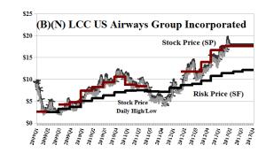 (B)(N) LCC United Airways Group Incorporated