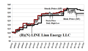 (B)(N) LINE Linn Energy LLC