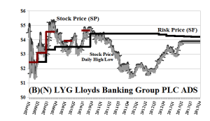 (B)(N) LYG Lloyds Banking Group PLC ADS