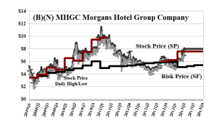 (B)(N) MHGC Morgans Hotel Group Company