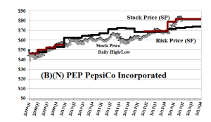 (B)(N) PEP PepsiCo Incorporated - June 2013