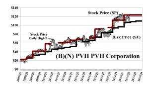 (B)(N) PVH PVH Corporation
