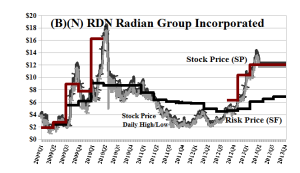 (B)(N) RDN Radian Group Incorporated