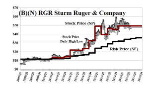 (B)(N) RGR Sturm Ruger & Company Incorporated